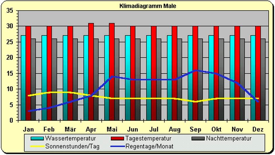 Klimadaten der Malediven